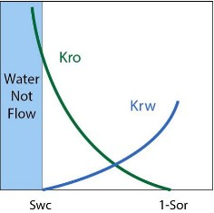 relative permeability As water saturation (Sw) decreases
