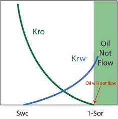 permeabilty when there is no oil flow