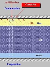CO2 Corrosion