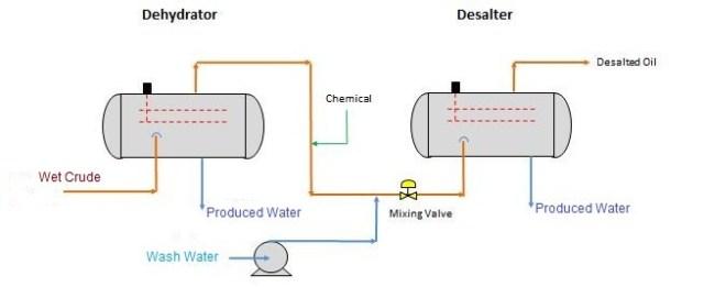 dehydration/desalting train