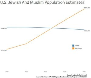 What Happens To Israel When There Are More Muslims In America Than Jews?