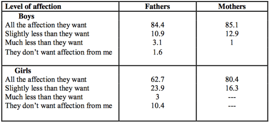 Affection by the Numbers: A Study of Arab Parents and Family Dynamics
