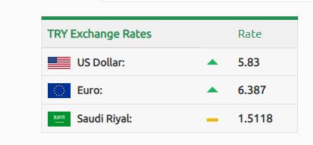 نشرة سعر صرف الليرة التركية مساء الثلاثاء 3