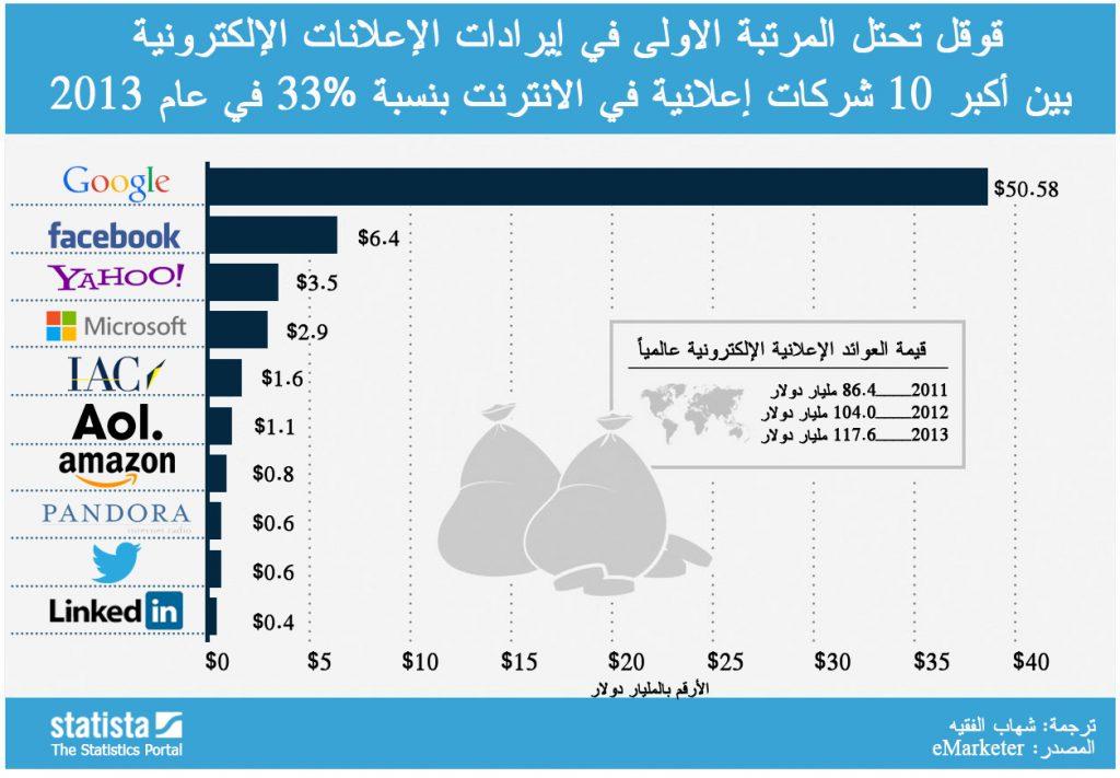 إيرادات الإعلانات العالمية 2013
