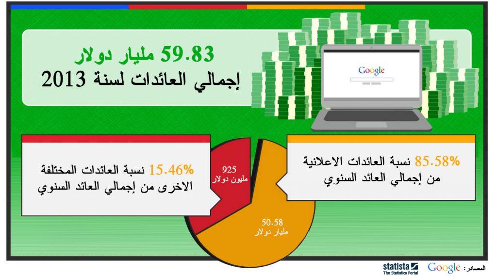 google_2013_revenue