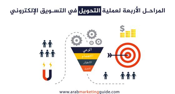 المراحل العامة لعملية تحويل أي شخص إلى عميل في التسويق الإلكتروني 12