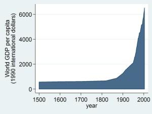 world_GDP_1500_2003