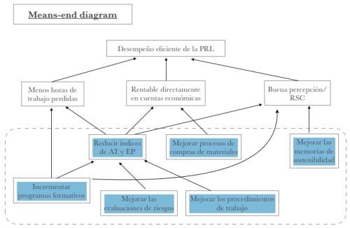 means_end_diagram