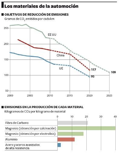 emisiones_CO2_automoción