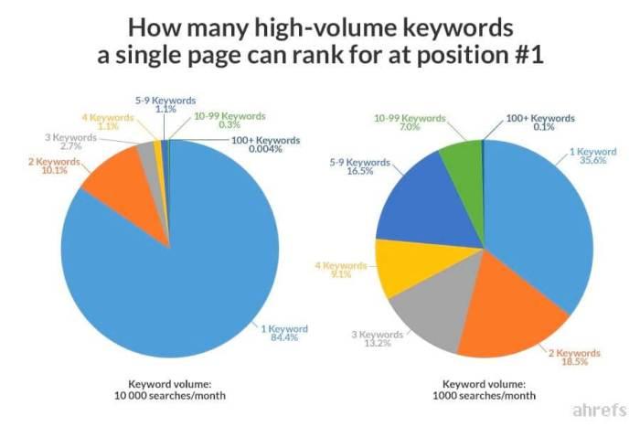 bir-sayfada-kac-farkli-anahtar-kelime-hedeflenebilir