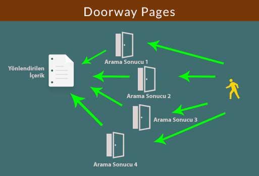 Doorway Page Nedir?