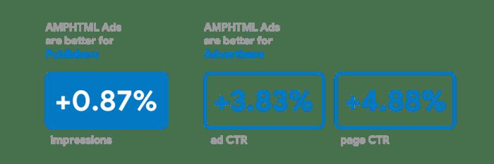 Google Geçen Yıla Göre 11 Kat Daha Fazla AMPHTML Reklam Yayınlıyor