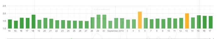 Google Algoritma Güncellemesi Algoroo / 18 Eylül 2019