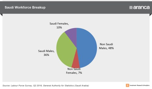 small resolution of saudi labour market challenges