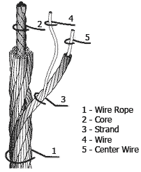 Description of Wire Rope