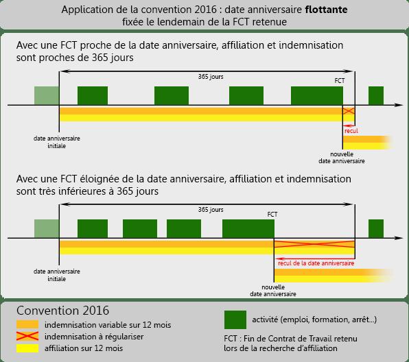 Source : www.intermittent-application.fr