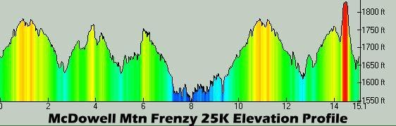 Frenzy 25K Profile