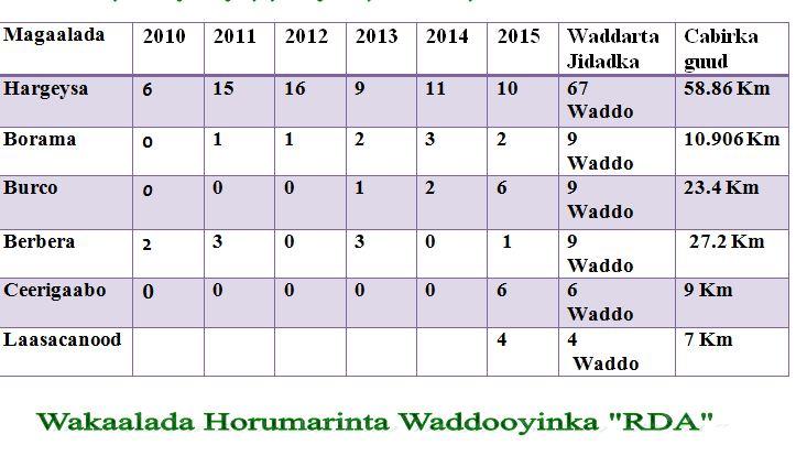 wadooyinkadhamaadaay1