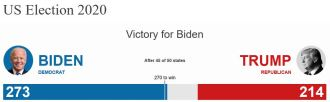 US election 2020 results Biden wins presidency, defeating Trump.