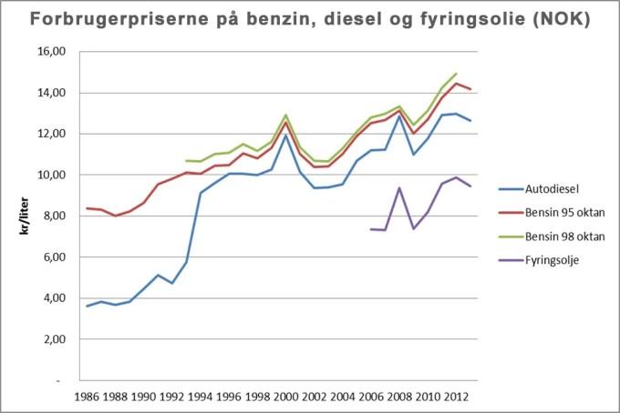 Benzinpriserne i Norge fra 1986 - 2012