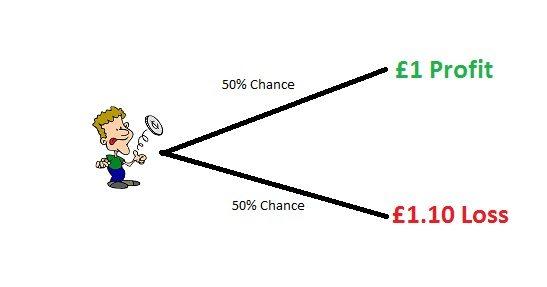 How to make money online casino