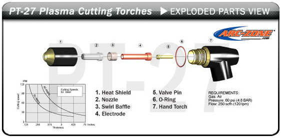 ESAB® /L-Tec® PT-27 Cutting Torches & Replacement Parts
