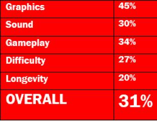 AvP-SNES-Ratings