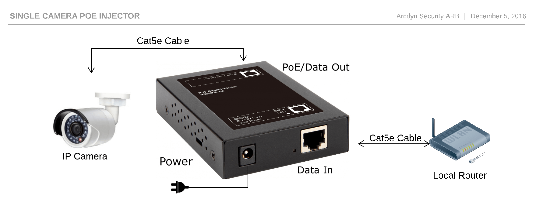 hight resolution of  a connection to the network usually a router or a switch and the device that requires the poe injector in this case an ip security camera