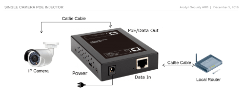 small resolution of  a connection to the network usually a router or a switch and the device that requires the poe injector in this case an ip security camera