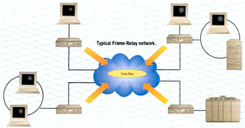 Frame Relay Packet Switched FRAD Bridges Routers And FRAIDs