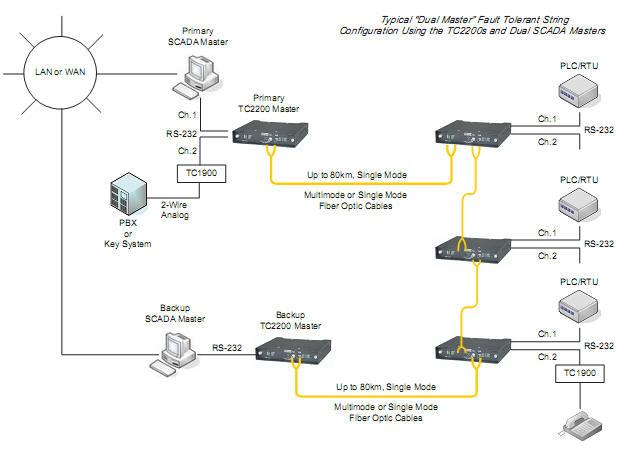 Multi Drop Rs 422 Wiring Diagram Multi Drop Multi Point Fiber Optic Modem Drop And Insert