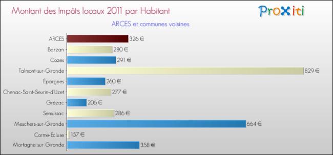 impots-locaux-2011-par-habitant-commune-ARCES