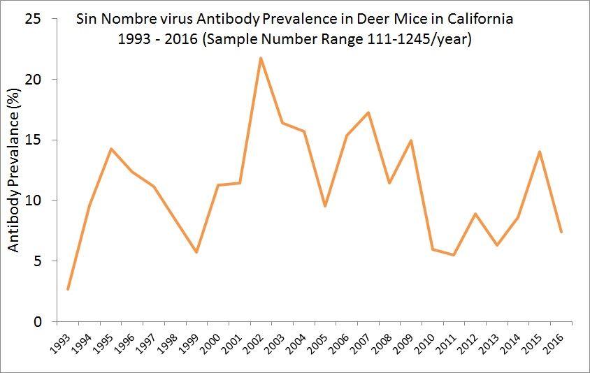 Hantavirus in California