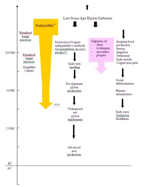 Revised-chronological-chart-based-on-the-Bandaranayake-chronology-Thantilage-2007-after-Bandaranayake-1992