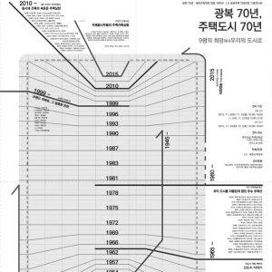 건축학회 70주년 기획전_광복 70년, 주택도시 70년