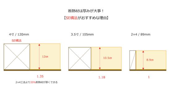 SE構法と他の工法との比較図