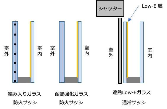 防火、準防火地域で使えるガラスの組み合わせの画像