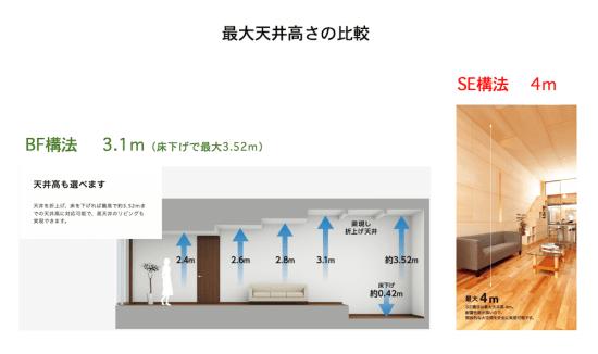 BF(ビッグフレーム)構法とSE構法の最大天井高さの比較の解説画像