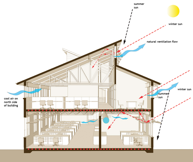 sun diagram elevation chemical process flow software what is 'natural ventilation'