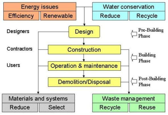 Processes-sustainable architecture