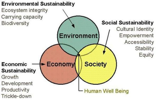 Three Dimensions-sustainable architecture
