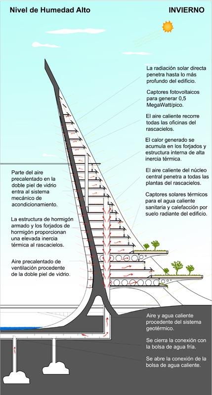 Skyscrapers Bridge Pontmare Valencia By Luis De Garrido