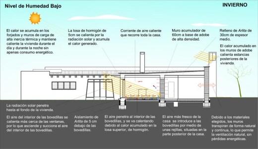 Straw House by Luis de Garrido