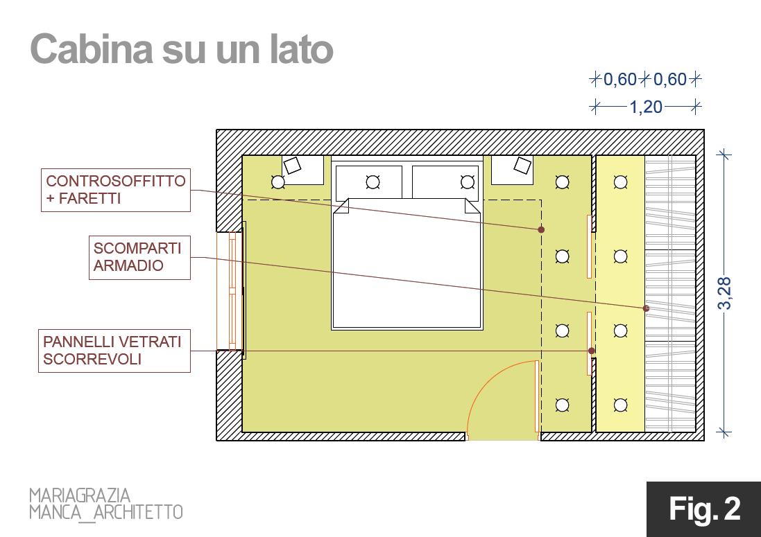 Come progettare una cabina armadio  Architetto DIGITALE