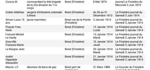 liste généalogique de noms Brest