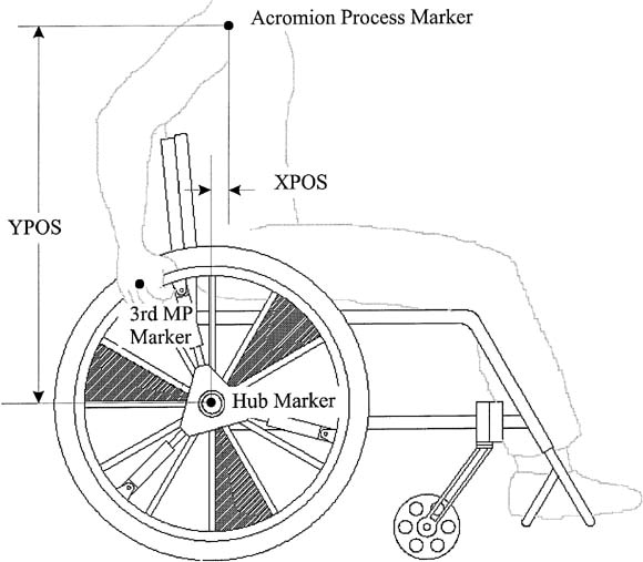 Manual wheelchair pushrim biomechanics and axle position