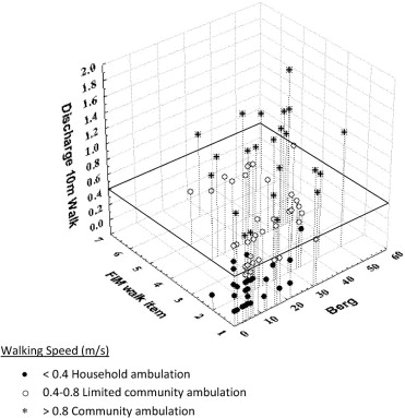 Prediction of Discharge Walking Ability From Initial