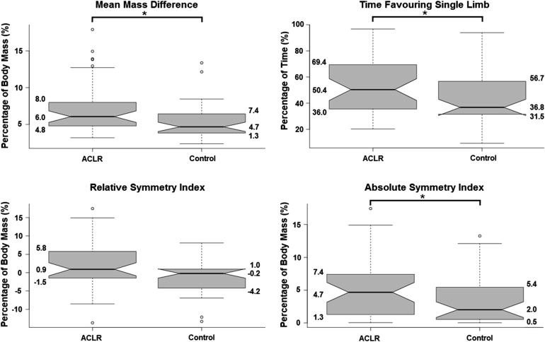 Clinic-Based Assessment of Weight-Bearing Asymmetry During