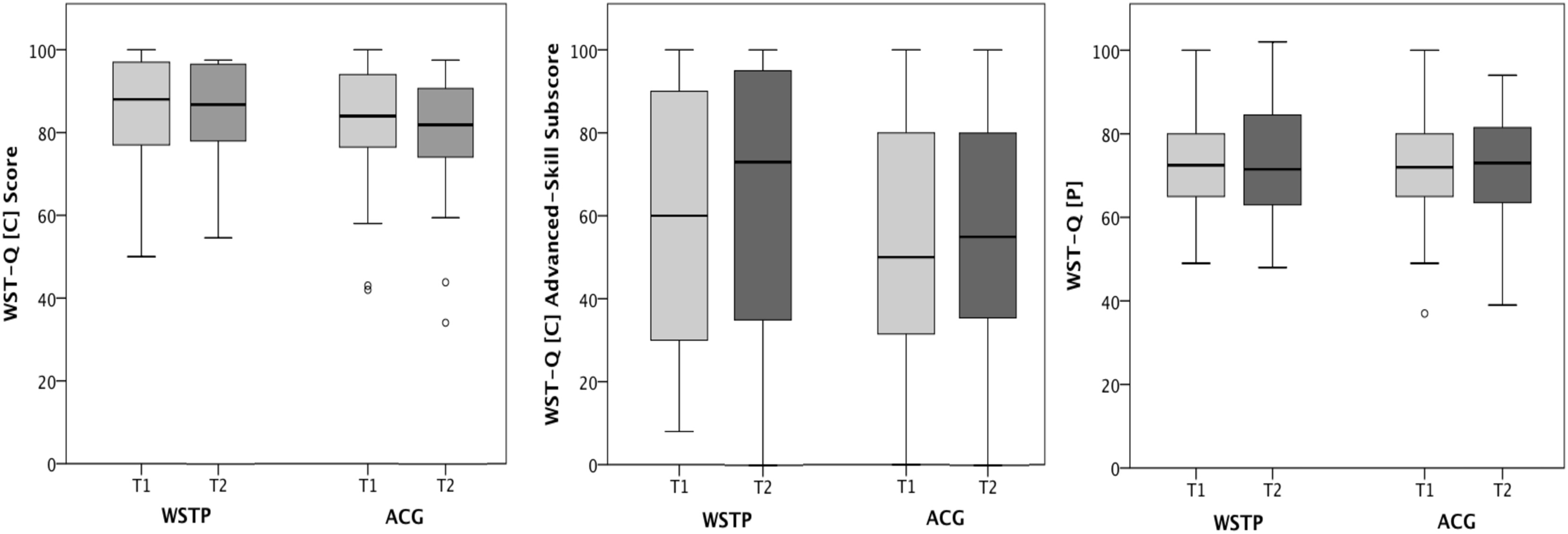 Effectiveness Of Group Wheelchair Skills Training For People With Spinal Cord Injury A