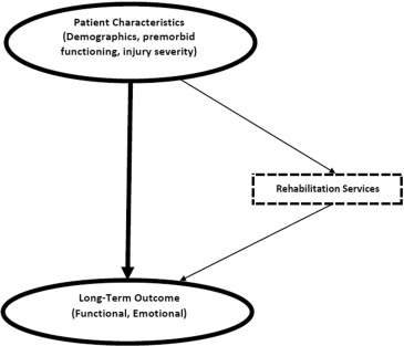 How Do Intensity and Duration of Rehabilitation Services